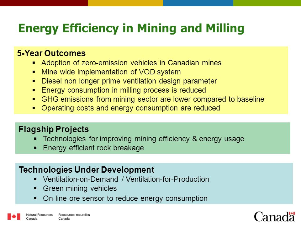 Energy Efficiency in Mining and Milling Technologies Under Development  Ventilation-on-Demand / Ventilation-for-Production  Green mining vehicles  On-line ore sensor to reduce energy consumption Flagship Projects  Technologies for improving mining efficiency & energy usage  Energy efficient rock breakage 5-Year Outcomes  Adoption of zero-emission vehicles in Canadian mines  Mine wide implementation of VOD system  Diesel non longer prime ventilation design parameter  Energy consumption in milling process is reduced  GHG emissions from mining sector are lower compared to baseline  Operating costs and energy consumption are reduced