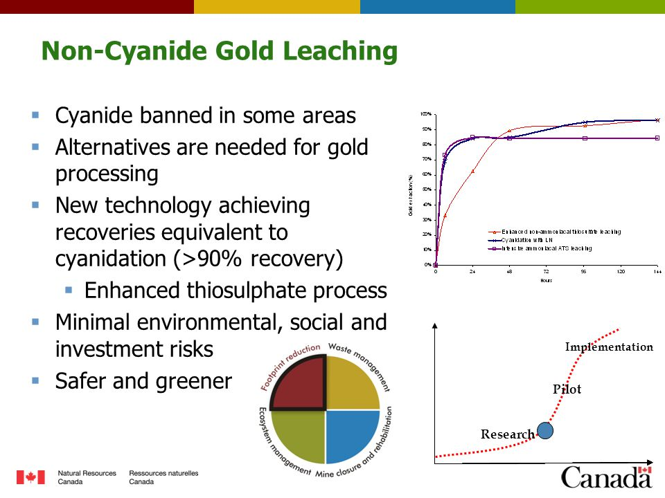 Non-Cyanide Gold Leaching  Cyanide banned in some areas  Alternatives are needed for gold processing  New technology achieving recoveries equivalent to cyanidation (>90% recovery)  Enhanced thiosulphate process  Minimal environmental, social and investment risks  Safer and greener Research Pilot Implementation