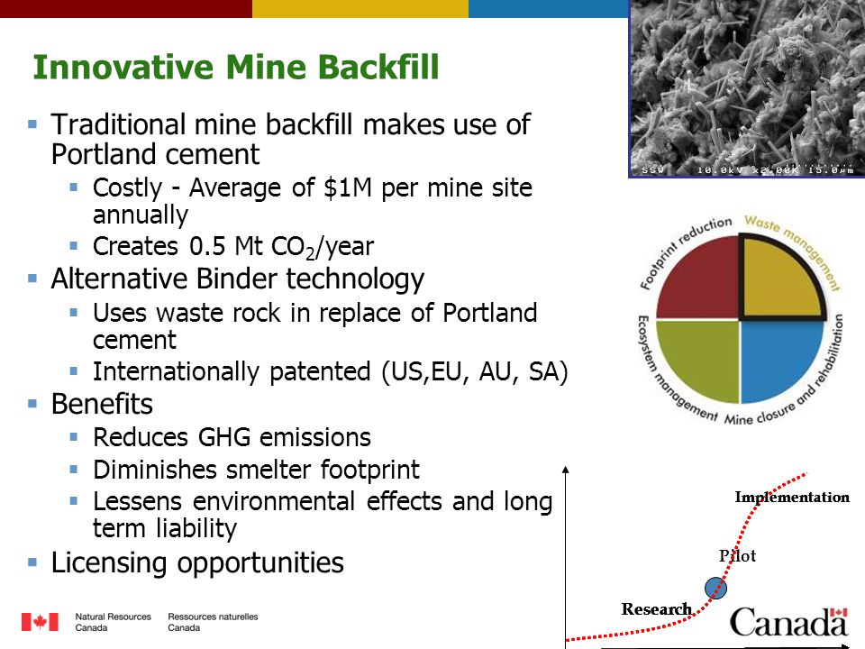 Innovative Mine Backfill  Traditional mine backfill makes use of Portland cement  Costly - Average of $1M per mine site annually  Creates 0.5 Mt CO 2 /year  Alternative Binder technology  Uses waste rock in replace of Portland cement  Internationally patented (US,EU, AU, SA)  Benefits  Reduces GHG emissions  Diminishes smelter footprint  Lessens environmental effects and long term liability  Licensing opportunities Research Pilot Implementation Research Implementation Research Implementation Research Implementation Research Implementation Research