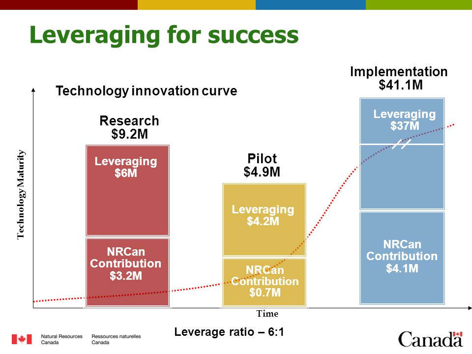 Time Technology Maturity Leveraging for success NRCan Contribution $3.2M Research $9.2M Leveraging $6M Pilot $4.9M Leveraging $4.2M Implementation $41.1M NRCan Contribution $4.1M Leveraging $37M NRCan Contribution $0.7M Technology innovation curve Leverage ratio – 6:1