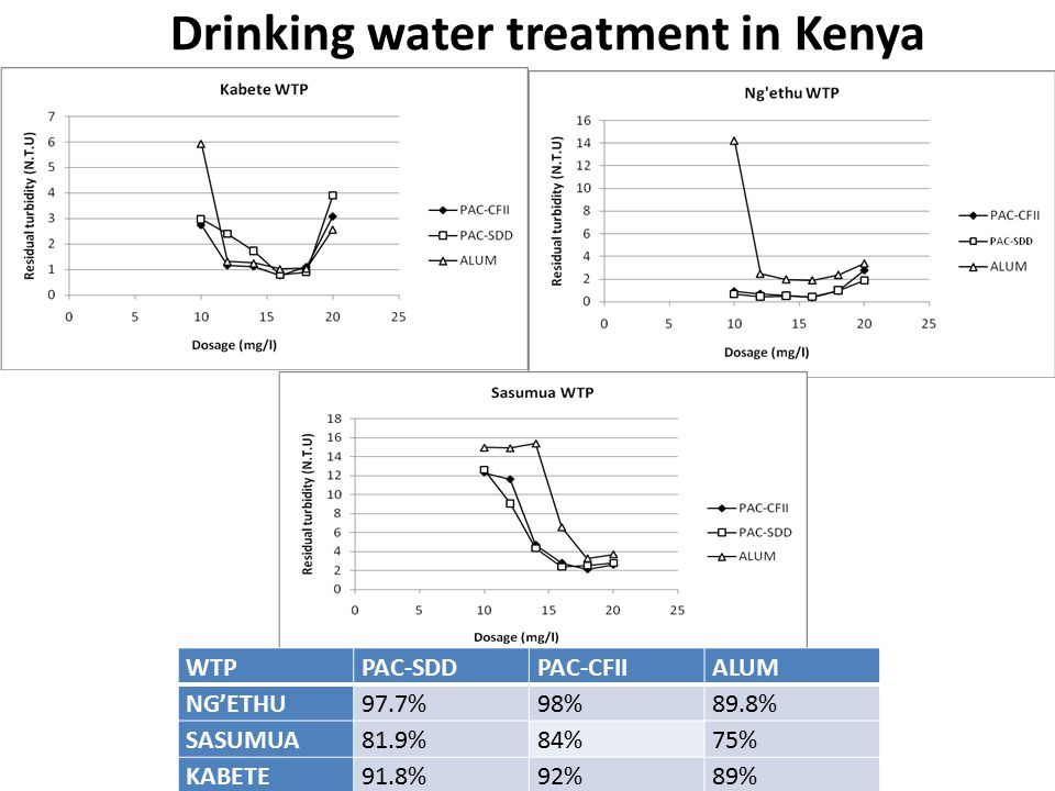 WTPPAC-SDDPAC-CFIIALUM NG'ETHU97.7%98%89.8% SASUMUA81.9%84%75% KABETE91.8%92%89% Drinking water treatment in Kenya