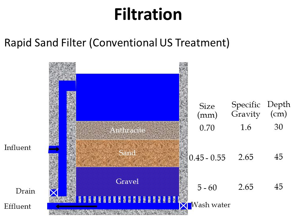 Filtration Sand Gravel Influent Drain Effluent Wash water Anthracite Size (mm) 0.70 0.45 - 0.55 5 - 60 Specific Gravity 1.6 2.65 Depth (cm) 30 45 Rapid Sand Filter (Conventional US Treatment)