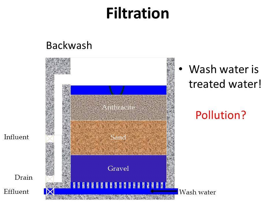 Sand Gravel Influent Drain Effluent Wash water Anthracite Backwash Wash water is treated water.
