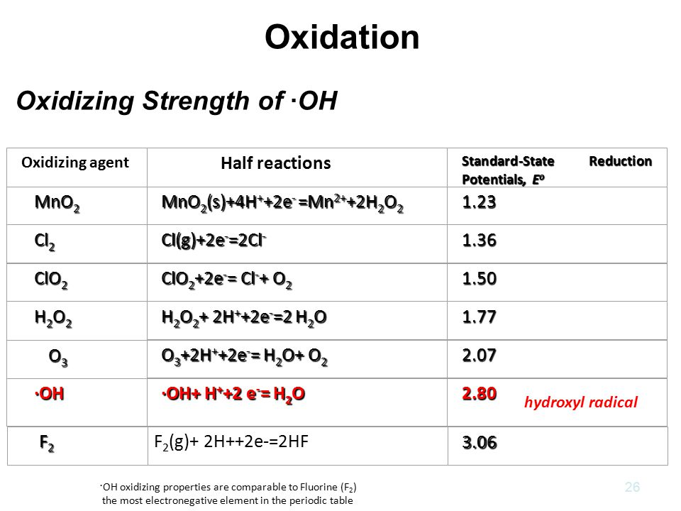 Oxidizing Strength of ·OH · OH oxidizing properties are comparable to Fluorine (F 2 ) the most electronegative element in the periodic table 26 Oxidizing agent Half reactions Standard-State Reduction Potentials, E o MnO 2 MnO 2 MnO 2 (s)+4H + +2e - =Mn 2+ +2H 2 O 2 1.23 Cl 2 Cl 2 Cl(g)+2e - =2Cl - 1.36 ClO 2 ClO 2 ClO 2 +2e - = Cl - + O 2 1.50 H 2 O 2 H 2 O 2 H 2 O 2 + 2H + +2e - =2 H 2 O 1.77 O 3 O 3 O 3 +2H + +2e - = H 2 O+ O 2 2.07 ·OH ·OH ·OH+ H + +2 e - = H 2 O 2.80 F 2 F 2 F 2 (g)+ 2H++2e-=2HF 3.06 Oxidation hydroxyl radical