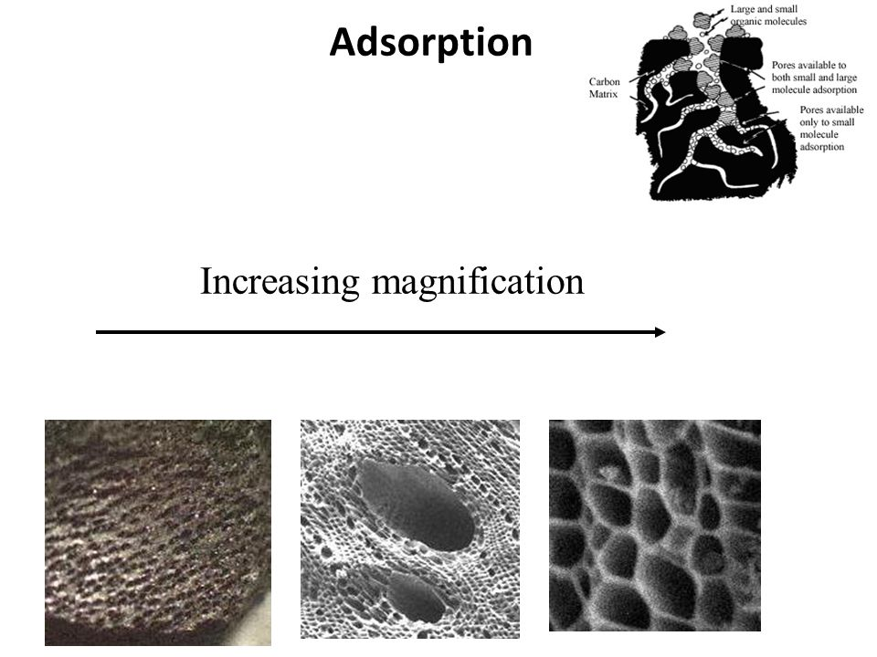 Increasing magnification Adsorption