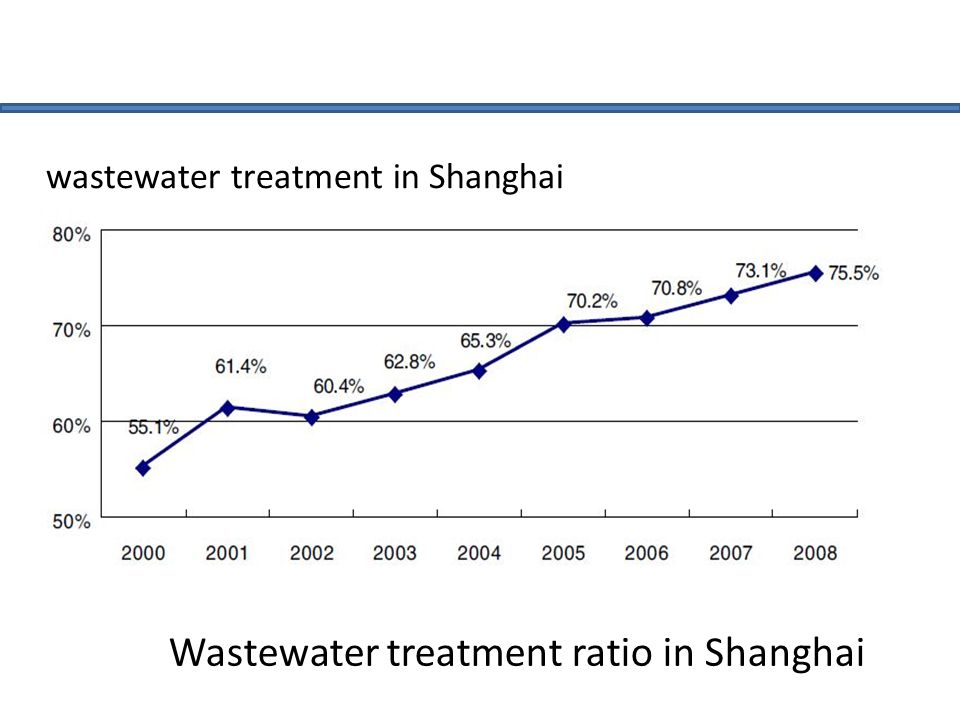 Wastewater treatment ratio in Shanghai wastewater treatment in Shanghai