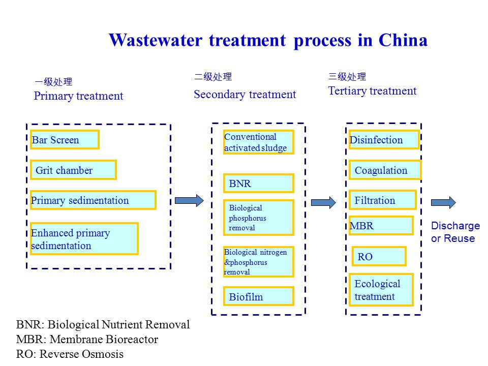 一级处理 Primary treatment 二级处理 Secondary treatment 三级处理 Tertiary treatment Conventional activated sludge BNR Biological phosphorus removal Biological nitrogen &phosphorus removal MBR RO Bar Screen Biofilm Discharge or Reuse Disinfection Ecological treatment Filtration How to Choose the Process Primary sedimentation Grit chamber Enhanced primary sedimentation Coagulation BNR: Biological Nutrient Removal MBR: Membrane Bioreactor RO: Reverse Osmosis Wastewater treatment process in China
