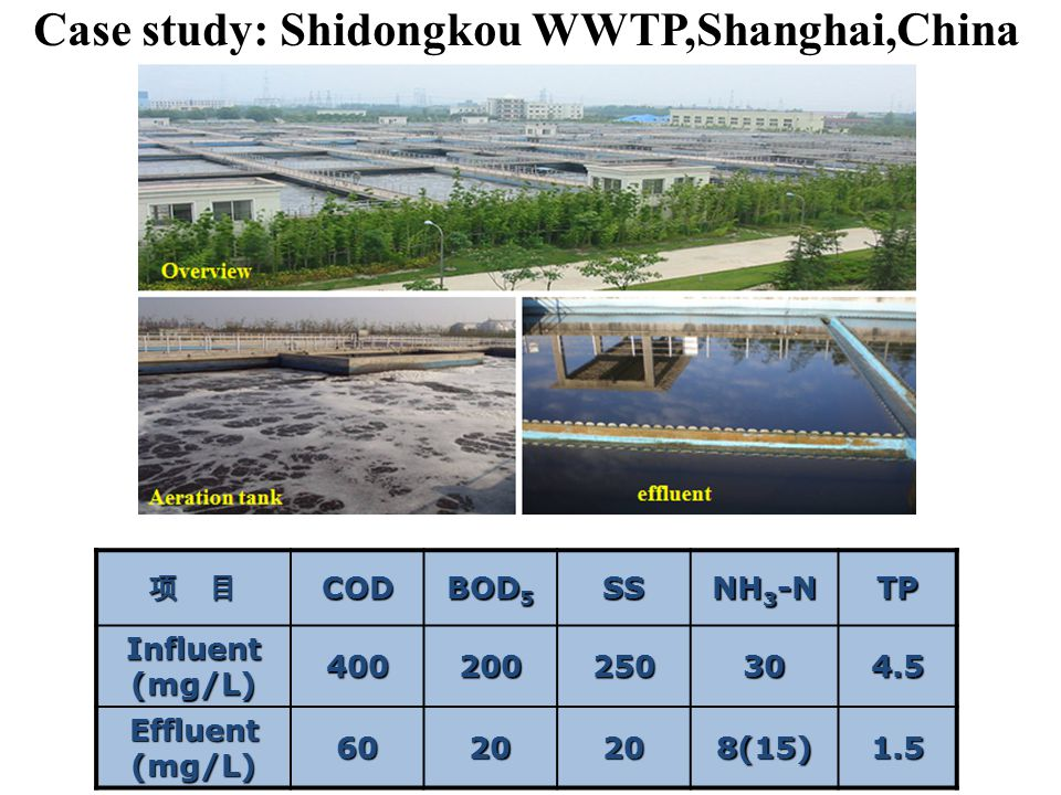 Case study: Shidongkou WWTP,Shanghai,China 项 目 COD BOD 5 SS NH 3 -N TP Influent(mg/L)400200250304.5 Effluent(mg/L)6020208(15)1.5