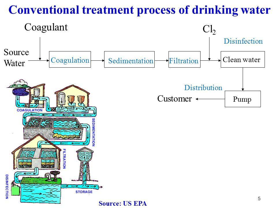 Reuse of Wastewater: Desalination