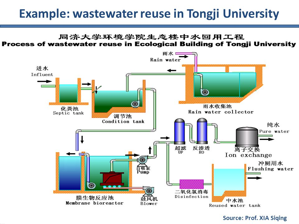 Example: wastewater reuse in Tongji University Source: Prof. XIA Siqing