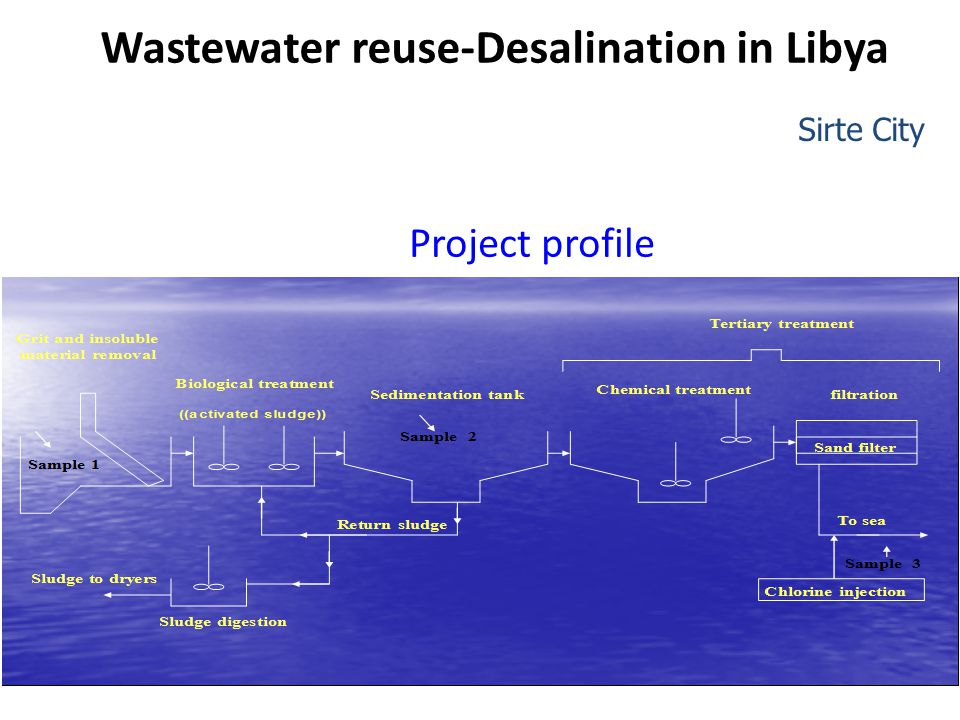 Project profile Sirte City Wastewater reuse-Desalination in Libya
