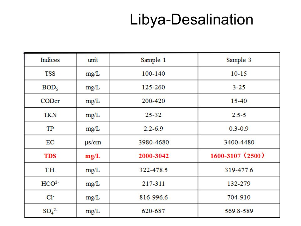 Libya-Desalination