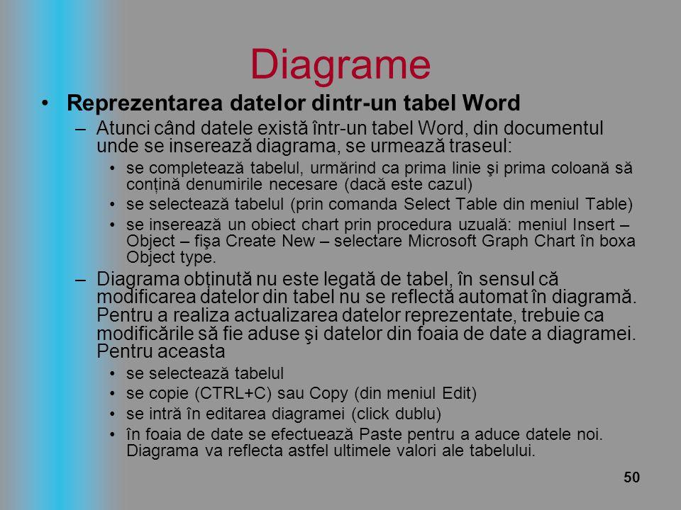 50 Diagrame Reprezentarea datelor dintr-un tabel Word –Atunci când datele există într-un tabel Word, din documentul unde se inserează diagrama, se urm