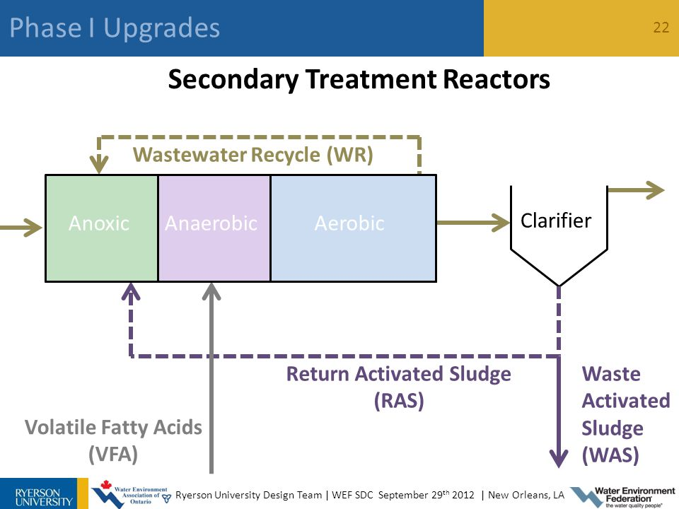 Secondary Treatment: BNR and BOD reduction Secondary Treatment Reactors AnoxicAnaerobicAerobic Clarifier Waste Activated Sludge (WAS) Volatile Fatty Acids (VFA) Wastewater Recycle (WR) Return Activated Sludge (RAS) 27 Phase I Upgrades 22 Ryerson University Design Team | WEF SDC September 29 th 2012 | New Orleans, LA