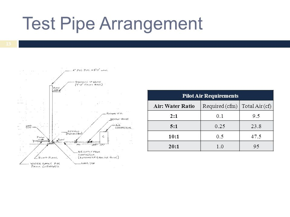 Test Pipe Arrangement Pilot Air Requirements Air: Water RatioRequired (cfm) Total Air (cf) 2:10.1 9.5 5:10.25 23.8 10:10.5 47.5 20:11.0 95 13