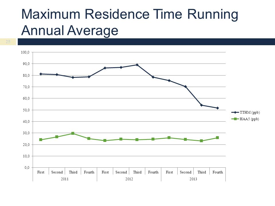 Maximum Residence Time Running Annual Average 25