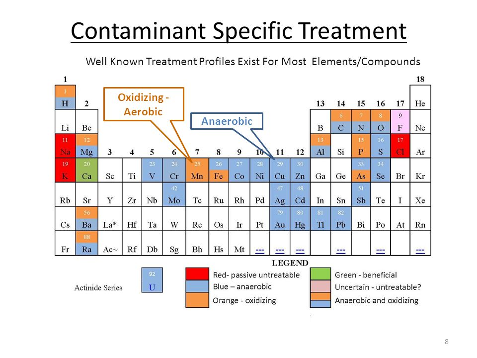 Contaminant Specific Treatment 8 Anaerobic Oxidizing - Aerobic Well Known Treatment Profiles Exist For Most Elements/Compounds