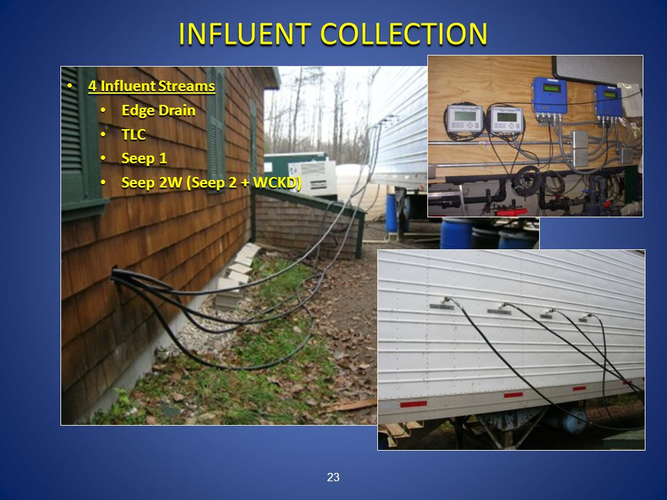 23 INFLUENT COLLECTION 4 Influent Streams 4 Influent Streams Edge Drain Edge Drain TLC TLC Seep 1 Seep 1 Seep 2W (Seep 2 + WCKD) Seep 2W (Seep 2 + WCKD)
