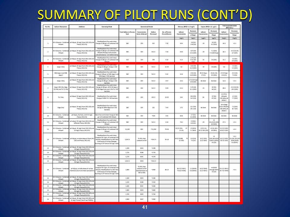 41 SUMMARY OF PILOT RUNS (CONT'D)