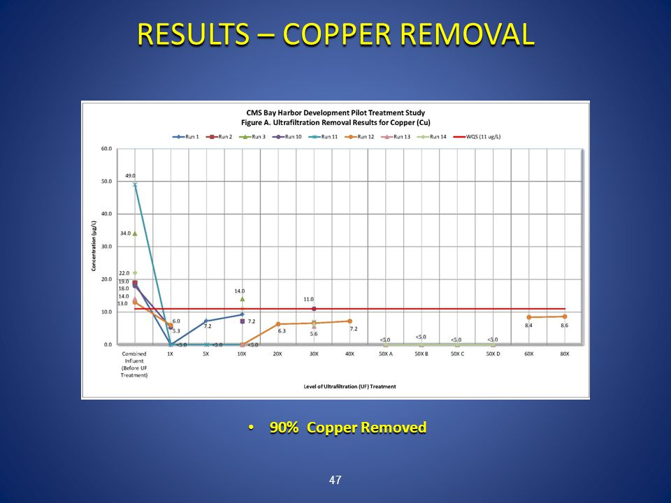 47 RESULTS – COPPER REMOVAL 90% Copper Removed 90% Copper Removed