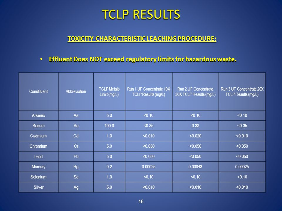 48 TCLP RESULTS TOXICITY CHARACTERISTIC LEACHING PROCEDURE: Effluent Does NOT exceed regulatory limits for hazardous waste.