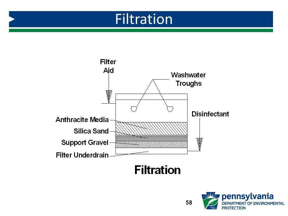 Filtration 58