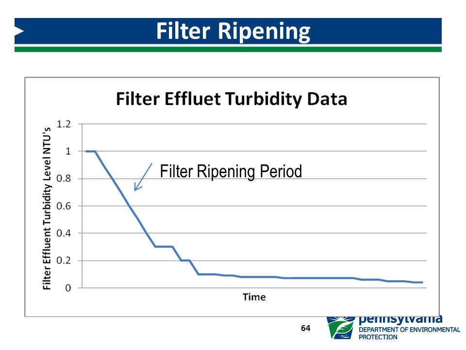 Filter Ripening 64 Filter Ripening Period