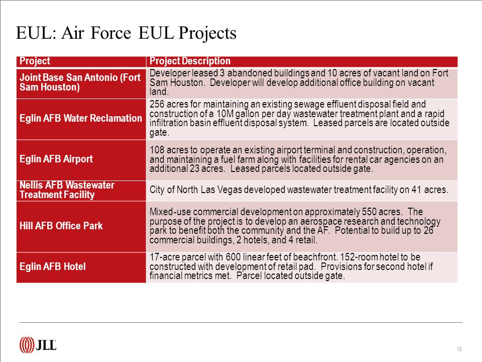EUL: Air Force EUL Projects 10 ProjectProject Description Joint Base San Antonio (Fort Sam Houston) Developer leased 3 abandoned buildings and 10 acre