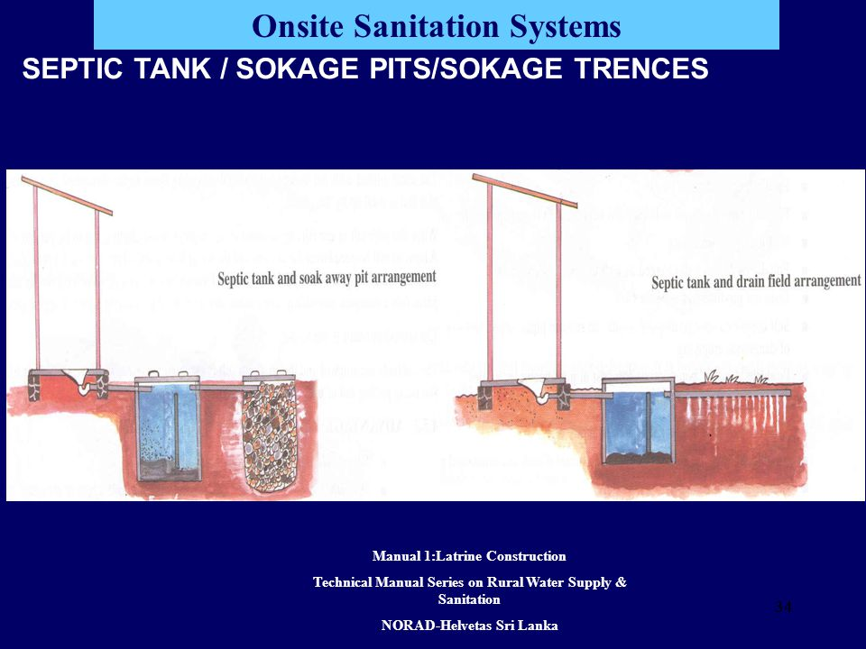 34 Onsite Sanitation Systems SEPTIC TANK / SOKAGE PITS/SOKAGE TRENCES Manual 1:Latrine Construction Technical Manual Series on Rural Water Supply & Sanitation NORAD-Helvetas Sri Lanka 34