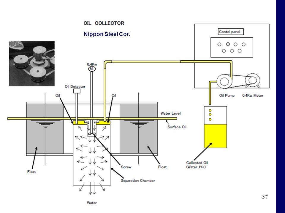 37 Nippon Steel Cor.