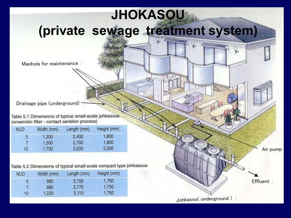 JHOKASOU (private sewage treatment system)