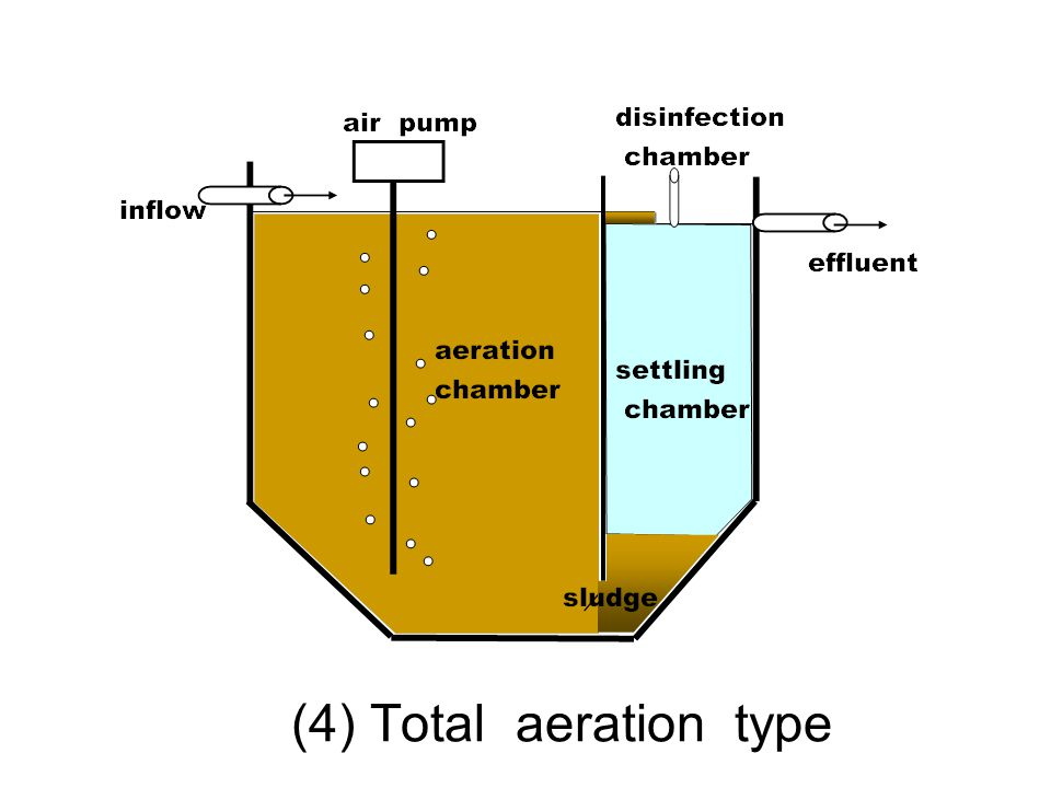 (4) Total aeration type
