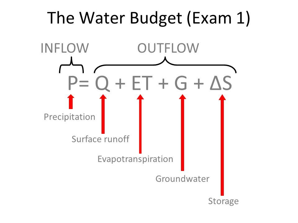 Rainfall (~ 140 cm) Infiltration to Deep Aquifer (~5 cm, though upto ~ 40 cm) Subsurface Runoff (~ 32 cm) Interception (~ 30 cm) Transpiration (~ 70 cm) Annual Water Budget - Flatwoods Surface Runoff (~ 3 cm)