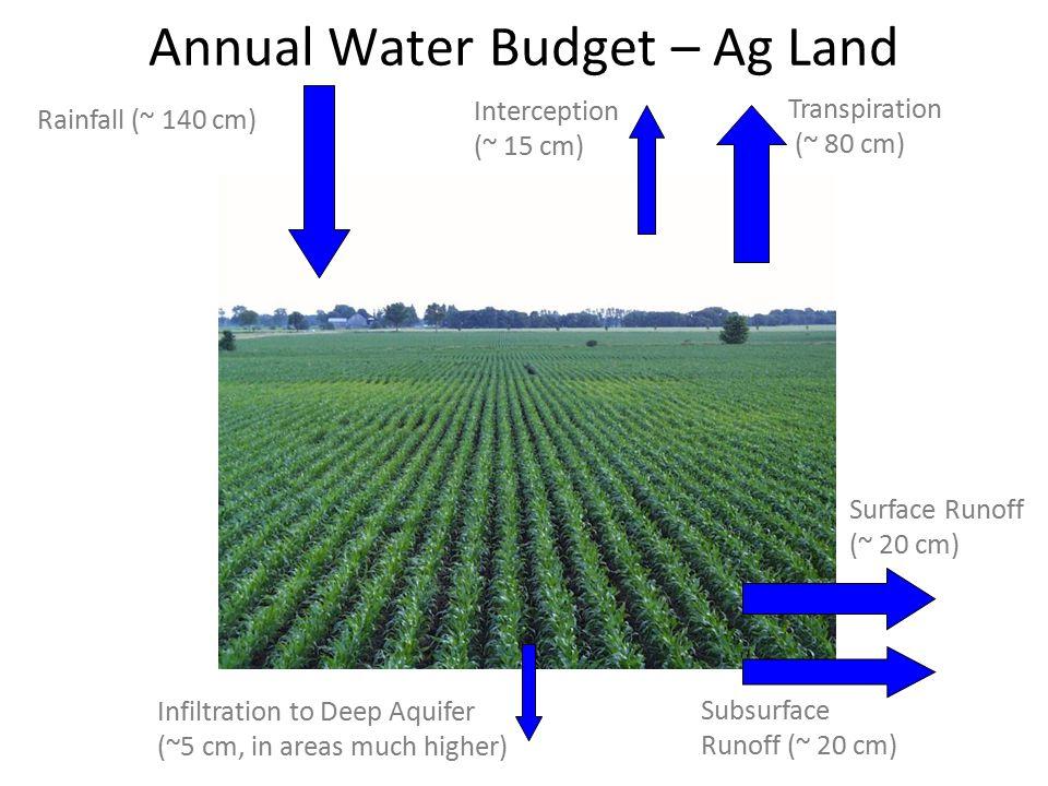 Rainfall (~ 140 cm) Infiltration to Deep Aquifer (~ 2 cm) Interception (~ 20 cm) Transpiration (~ 50 cm) Annual Water Budget – Urban Land Surface Runoff (~ 60 cm) Subsurface Runoff (~ 5 cm)