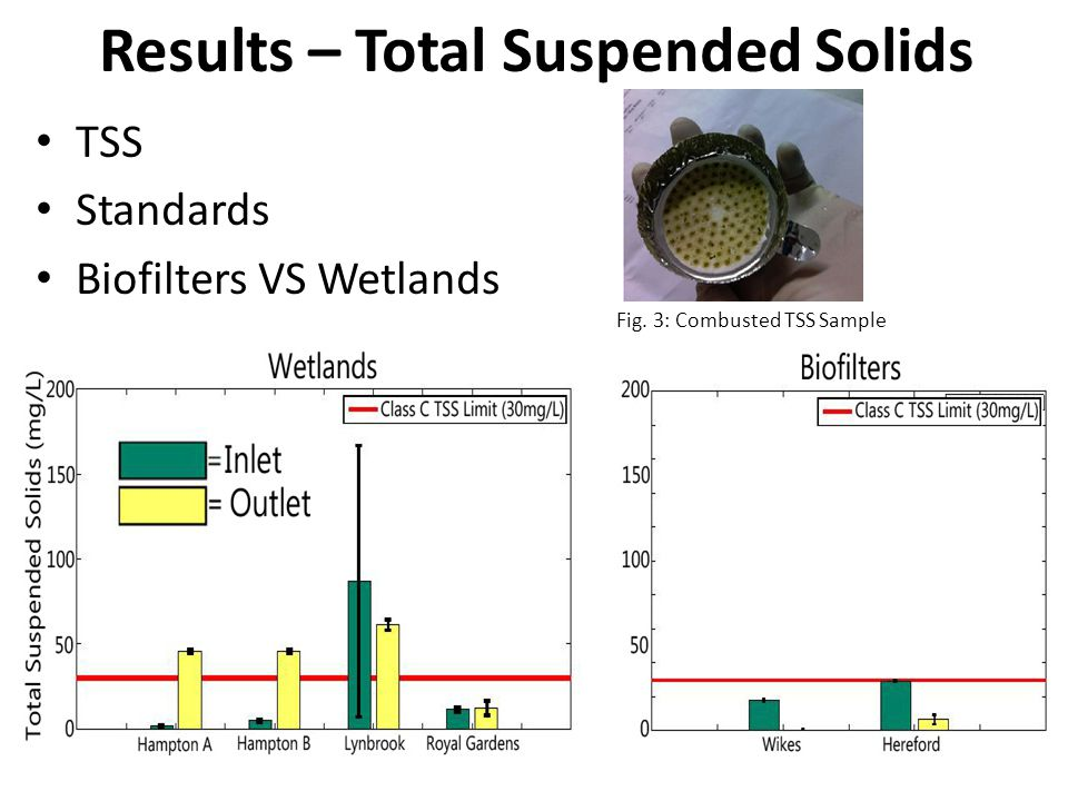 Results – Total Suspended Solids TSS Standards Biofilters VS Wetlands Fig. 3: Combusted TSS Sample