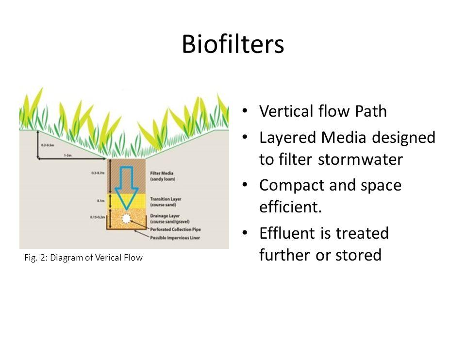 Outline Objectives Biofilters VS Wetlands Methods Results References