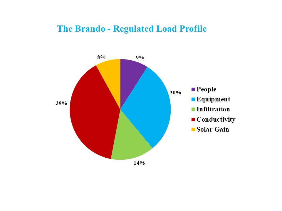 The Brando - Regulated Load Profile