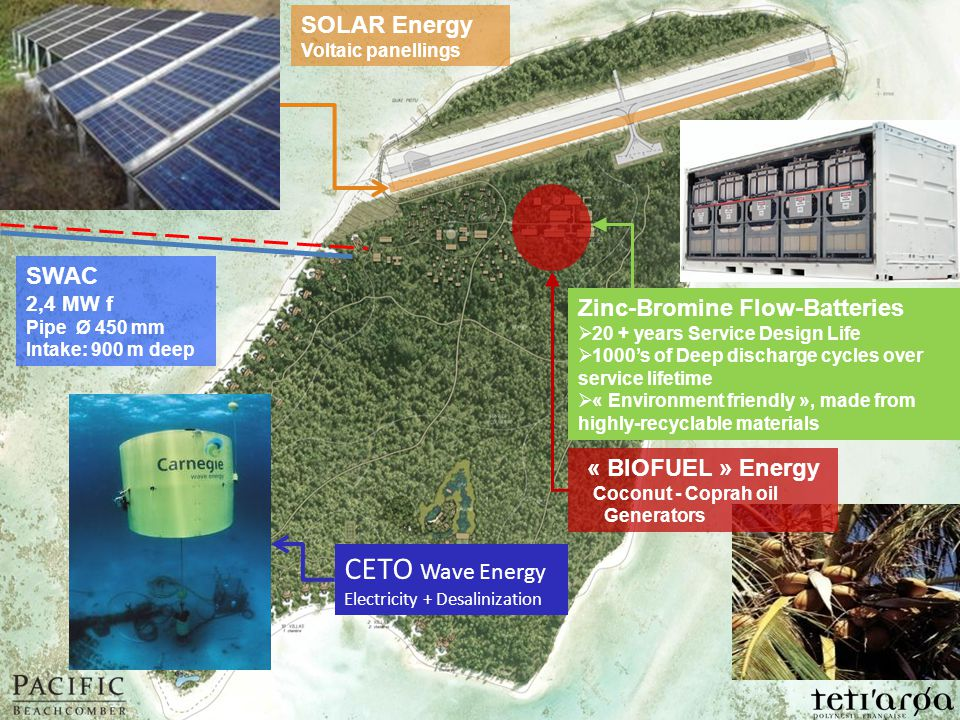 SOLAR Energy Voltaic panellings « BIOFUEL » Energy Coconut - Coprah oil Generators SWAC 2,4 MW f Pipe Ø 450 mm Intake: 900 m deep Zinc-Bromine Flow-Batteries  20 + years Service Design Life  1000's of Deep discharge cycles over service lifetime  « Environment friendly », made from highly-recyclable materials CETO Wave Energy Electricity + Desalinization