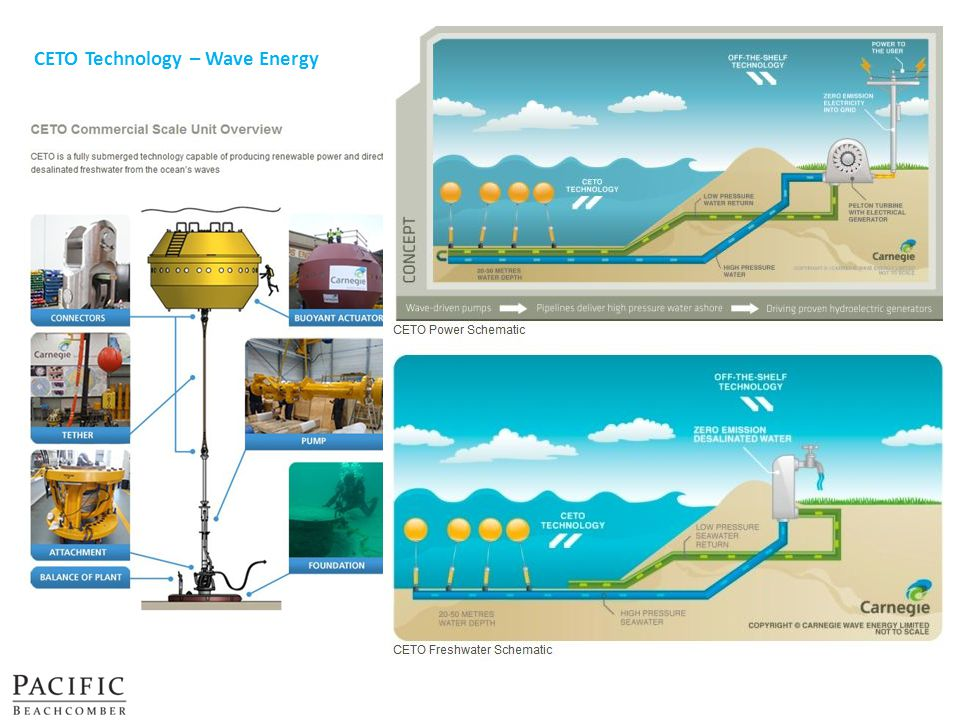 CETO Technology – Wave Energy