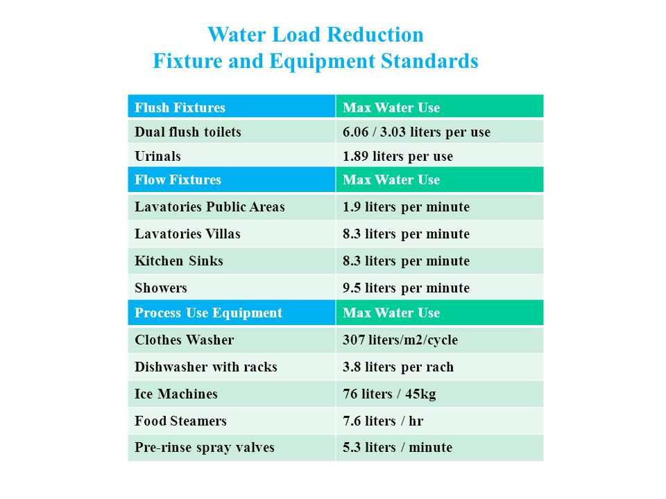 Water Load Reduction Fixture and Equipment Standards Flush FixturesMax Water Use Dual flush toilets6.06 / 3.03 liters per use Urinals1.89 liters per use Flow FixturesMax Water Use Lavatories Public Areas1.9 liters per minute Lavatories Villas8.3 liters per minute Kitchen Sinks8.3 liters per minute Showers9.5 liters per minute Process Use EquipmentMax Water Use Clothes Washer307 liters/m2/cycle Dishwasher with racks3.8 liters per rach Ice Machines76 liters / 45kg Food Steamers7.6 liters / hr Pre-rinse spray valves5.3 liters / minute