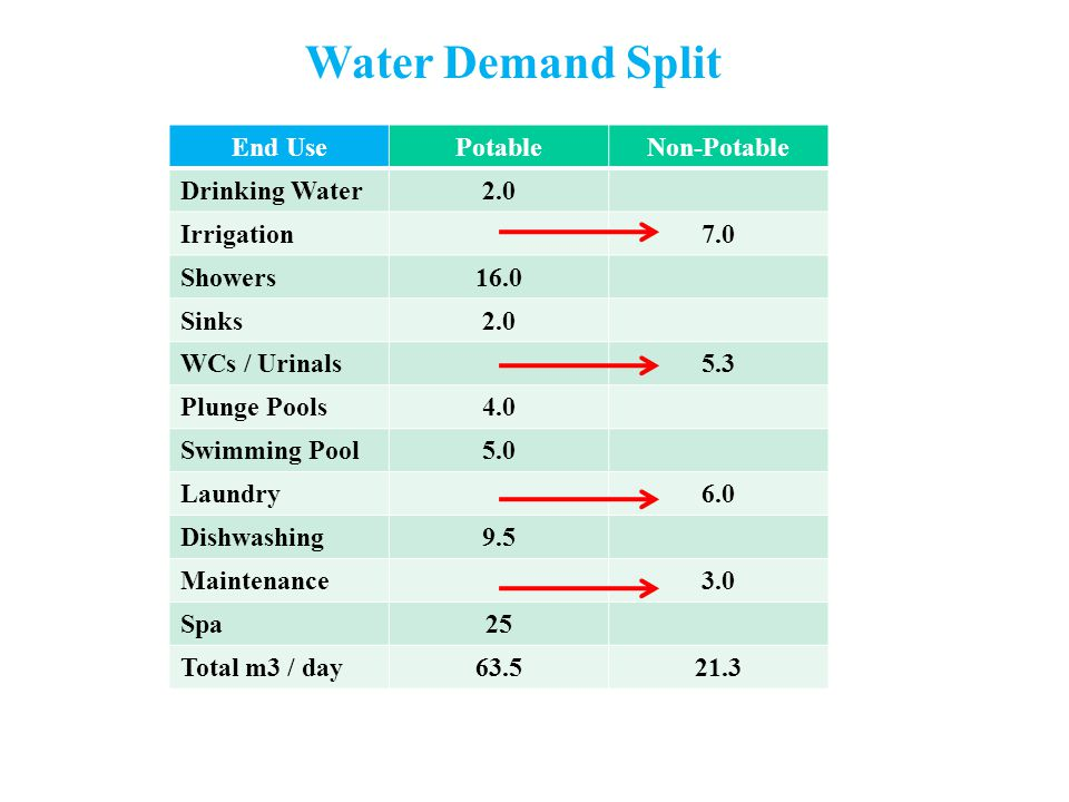 Water Demand Split End UsePotableNon-Potable Drinking Water2.0 Irrigation7.0 Showers16.0 Sinks2.0 WCs / Urinals5.3 Plunge Pools4.0 Swimming Pool5.0 Laundry6.0 Dishwashing9.5 Maintenance3.0 Spa25 Total m3 / day63.521.3
