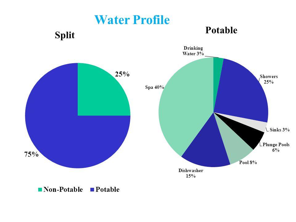Water Profile Split Potable