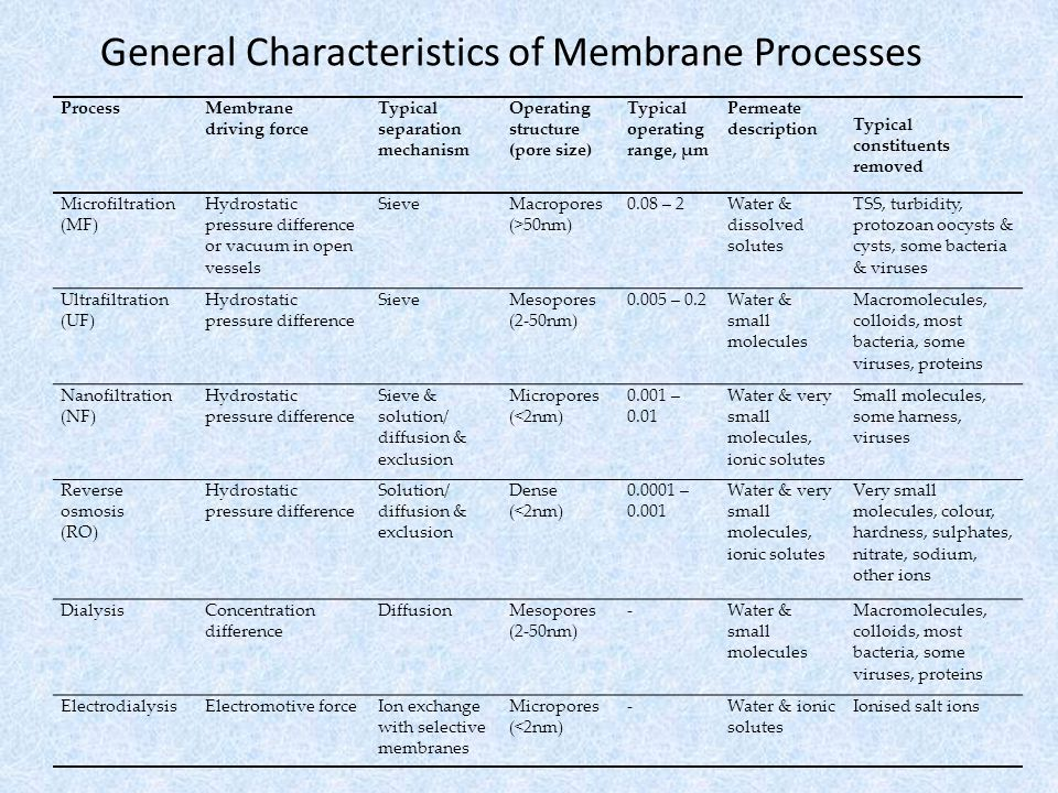 General Characteristics of Membrane Processes ProcessMembrane driving force Typical separation mechanism Operating structure (pore size) Typical operating range, μm Permeate description Typical constituents removed Microfiltration (MF) Hydrostatic pressure difference or vacuum in open vessels SieveMacropores (>50nm) 0.08 – 2Water & dissolved solutes TSS, turbidity, protozoan oocysts & cysts, some bacteria & viruses Ultrafiltration (UF) Hydrostatic pressure difference SieveMesopores (2-50nm) 0.005 – 0.2Water & small molecules Macromolecules, colloids, most bacteria, some viruses, proteins Nanofiltration (NF) Hydrostatic pressure difference Sieve & solution/ diffusion & exclusion Micropores (<2nm) 0.001 – 0.01 Water & very small molecules, ionic solutes Small molecules, some harness, viruses Reverse osmosis (RO) Hydrostatic pressure difference Solution/ diffusion & exclusion Dense (<2nm) 0.0001 – 0.001 Water & very small molecules, ionic solutes Very small molecules, colour, hardness, sulphates, nitrate, sodium, other ions DialysisConcentration difference DiffusionMesopores (2-50nm) -Water & small molecules Macromolecules, colloids, most bacteria, some viruses, proteins ElectrodialysisElectromotive forceIon exchange with selective membranes Micropores (<2nm) -Water & ionic solutes Ionised salt ions