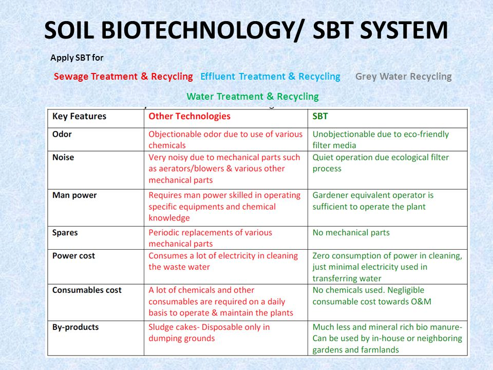 SOIL BIOTECHNOLOGY/ SBT SYSTEM Apply SBT for Sewage Treatment & Recycling Effluent Treatment & Recycling Grey Water Recycling Water Treatment & Recycling