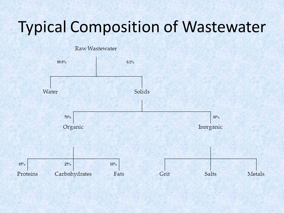 Typical Composition of Wastewater Raw Wastewater 99.9%0.1% WaterSolids 70%30% OrganicInorganic 65%25%10% ProteinsCarbohydratesFatsGritSaltsMetals