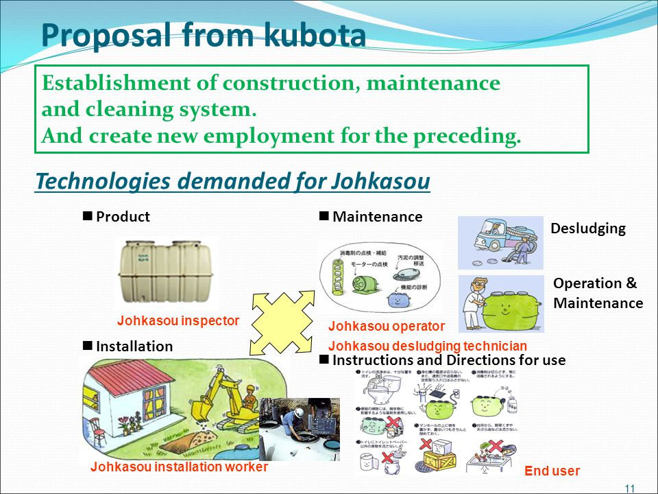 Technologies demanded for Johkasou ■ Maintenance ■ Product ■ Instructions and Directions for use ■ Installation Desludging Operation & Maintenance Joh