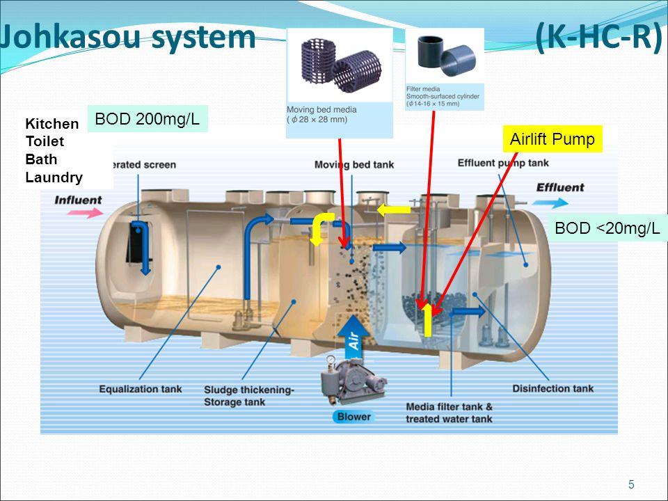 Johkasou system(K-HC-R) BOD <20mg/L 5 Kitchen Toilet Bath Laundry BOD 200mg/L Airlift Pump