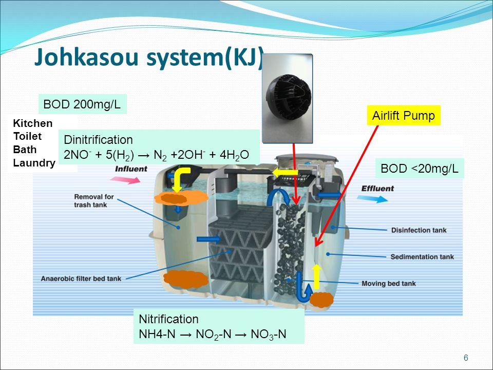 Johkasou system(KJ) BOD <20mg/L 6 Kitchen Toilet Bath Laundry BOD 200mg/L Airlift Pump Dinitrification 2NO - + 5(H 2 ) → N 2 +2OH - + 4H 2 O Nitrifica