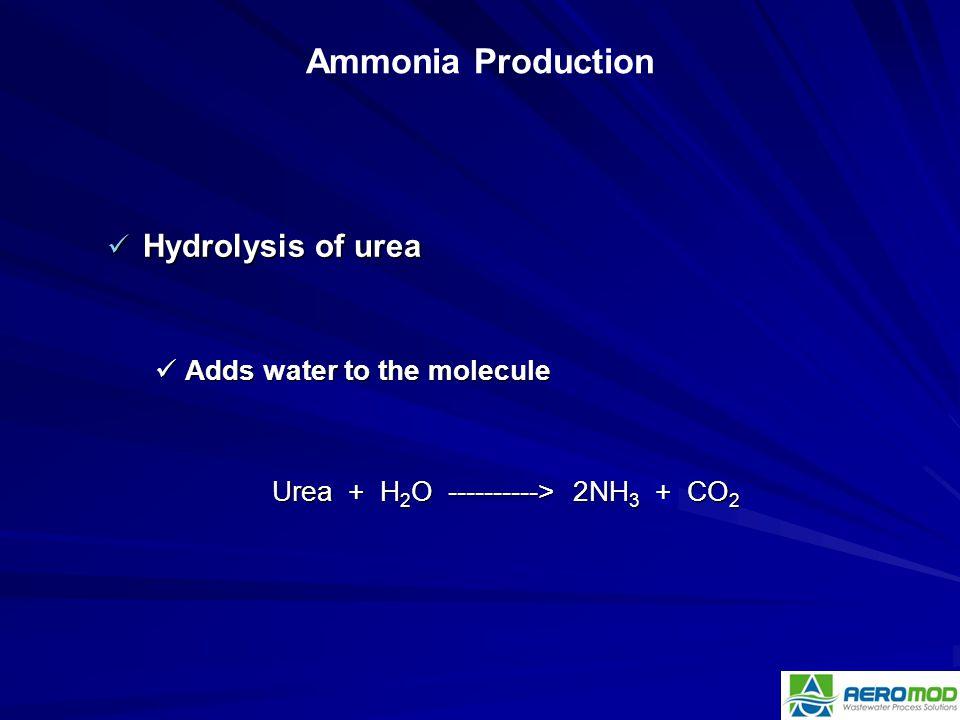 Hydrolysis of urea Hydrolysis of urea Adds water to the molecule Adds water to the molecule Urea + H 2 O ----------> 2NH 3 + CO 2 Ammonia Production