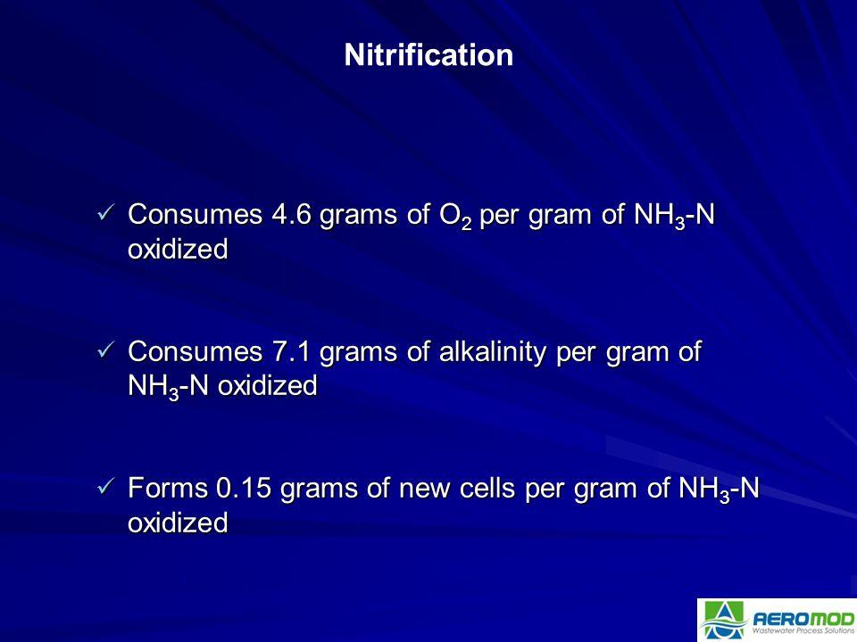 Consumes 4.6 grams of O 2 per gram of NH 3 -N oxidized Consumes 4.6 grams of O 2 per gram of NH 3 -N oxidized Consumes 7.1 grams of alkalinity per gra